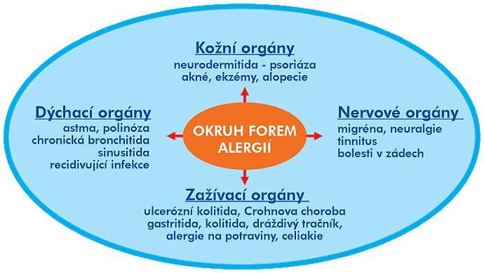 biograf_reseni_potravinovych_alergii_pomoci_biorezonancni_terapie